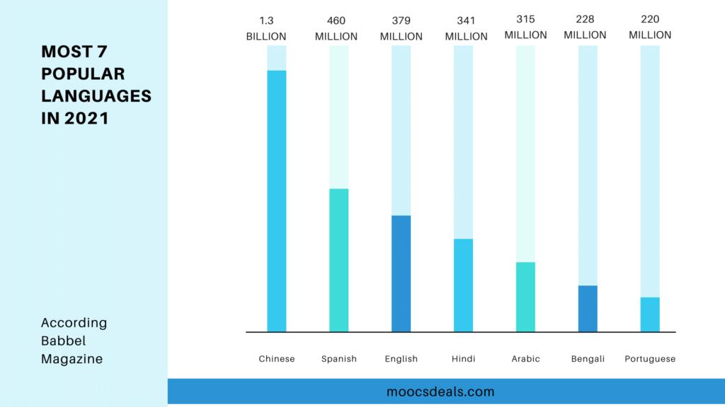 MOST 7 POPULAR LANGUAGES IN 2021